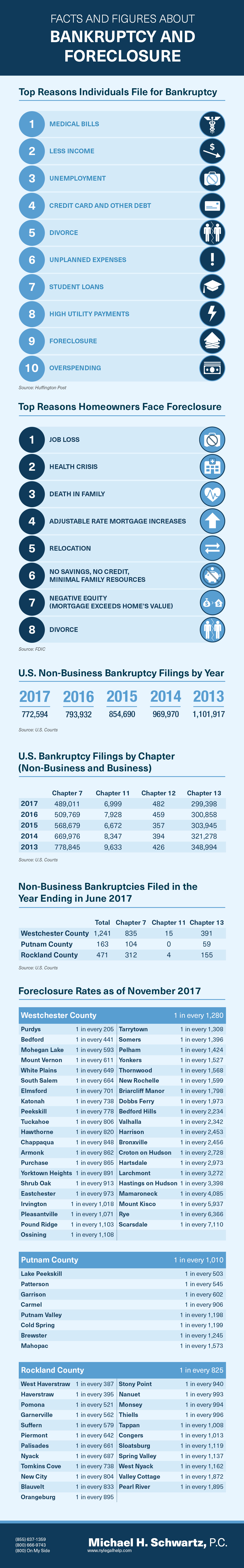 Facts and Figures about Bankruptcy and Foreclosure in New York